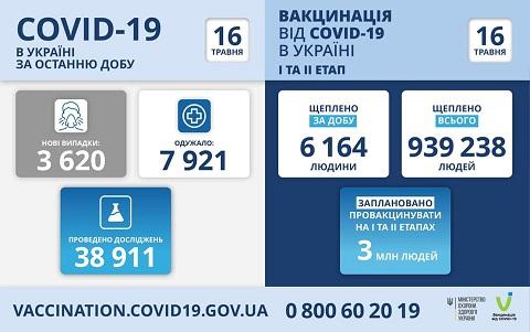 В г. Каменское за прошедшие сутки лабораторно подтвердили 56 случаев COVID-19  Днепродзержинск