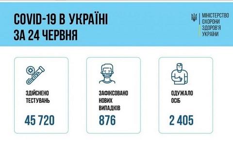 В Каменском за двое суток Covid-19 заболели 7 человек Днепродзержинск