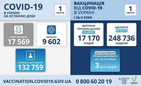 За прошедшие сутки в г. Каменское подтвердили 62 случая Covid-19 Днепродзержинск