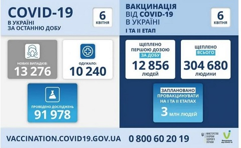 За сутки в Каменском подтвердили 35 новых случаев заболевания COVID-19 Днепродзержинск