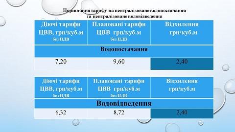 «Горводоканал» г. Каменское провел открытое обсуждение намерений установления новых тарифов Днепродзержинск