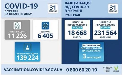 В Каменском за сутки выявили 3 случая коронавирусной инфекции  Днепродзержинск