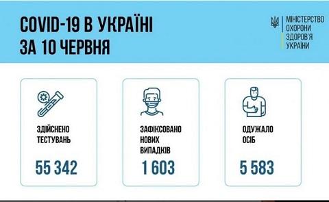 В Каменском за сутки подтвердили 5 случаев COVID-19 Днепродзержинск