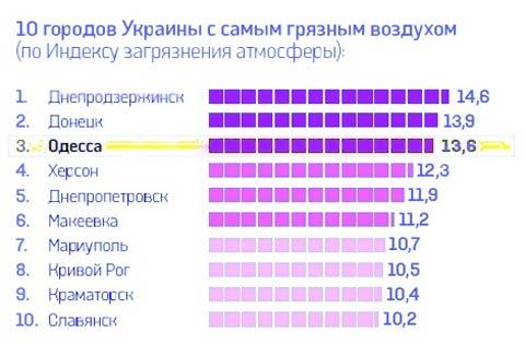 Наивысшие показатели загрязнения воздуха имеет Днепродзержинск Днепродзержинск
