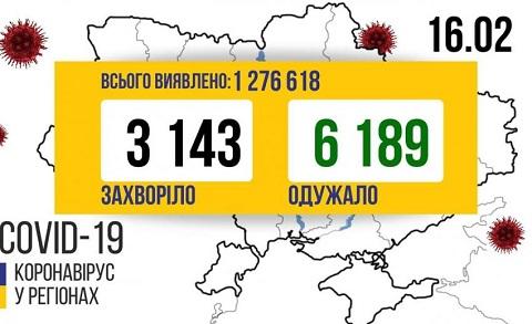 В Каменском за сутки подтвердили 23 новых случая COVID-19 Днепродзержинск