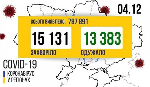 В г. Каменское подтвердили 16 случаев заболевания коронавирусом за сутки Днепродзержинск