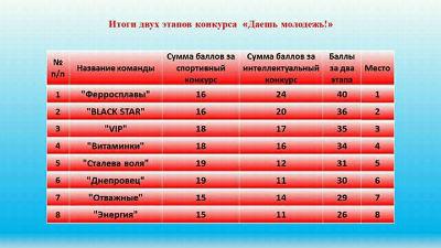 Прошел второй тур конкурса «Даешь молодежь» в Каменском Днепродзержинск